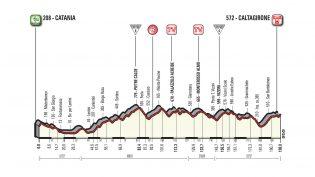 Etappe 4: Catania – Caltagirone