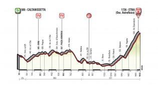 Etappe 6: Caltanissetta – Etna