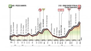 Etappe 9: Pesco Sannita – Gran Sasso d'Italia (Campo Imperatore)