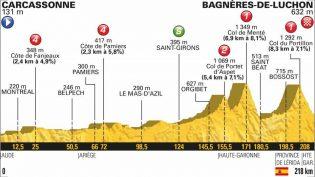 Etappe 16: Carcassonne – Bagnères-de-Luchon
