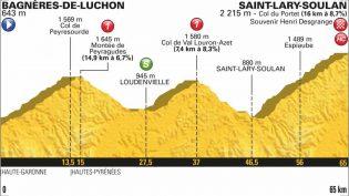 Etappe 17: Bagnères-de-Luchon – Col du Portet