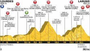 Etappe 19: Lourdes – Laruns