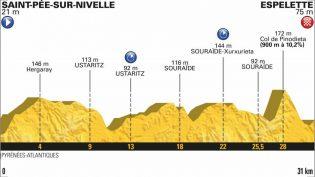 Etappe 20: Saint-Pée-sur-Nivelle – Espalette (tempo)