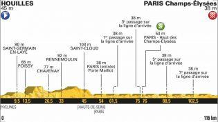 Etappe 21: Houilles – Champs-Élysées