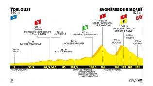 Etappe 12: Toulouse – Bagnères-de-Bigorre