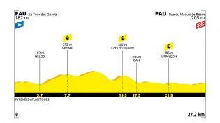 Etappe 13: Pau – Pau (ITT)