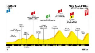 Etappe 15: Limoux – Foix (Prat d'Albis)