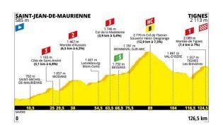 Etappe 19: Saint-Jean-de-Maurienne – Tignes