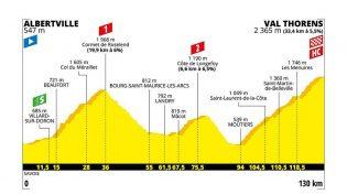 Etappe 20: Albertville – Val Thorens