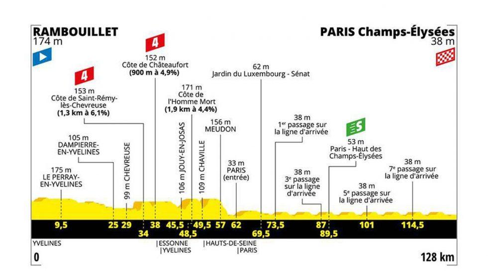 Etappe 21: Rambouillet – Paris (Champs-Élysées)